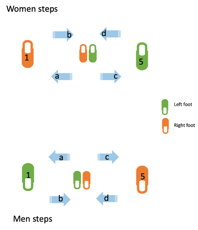 Drawing of Salsa steps for men and women