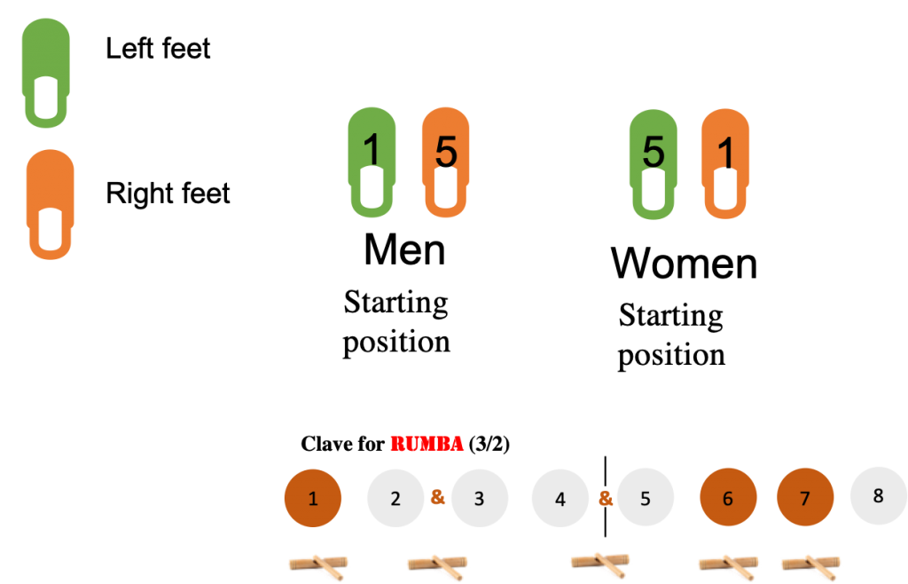 basic standing in place movement that follow the rumba clave