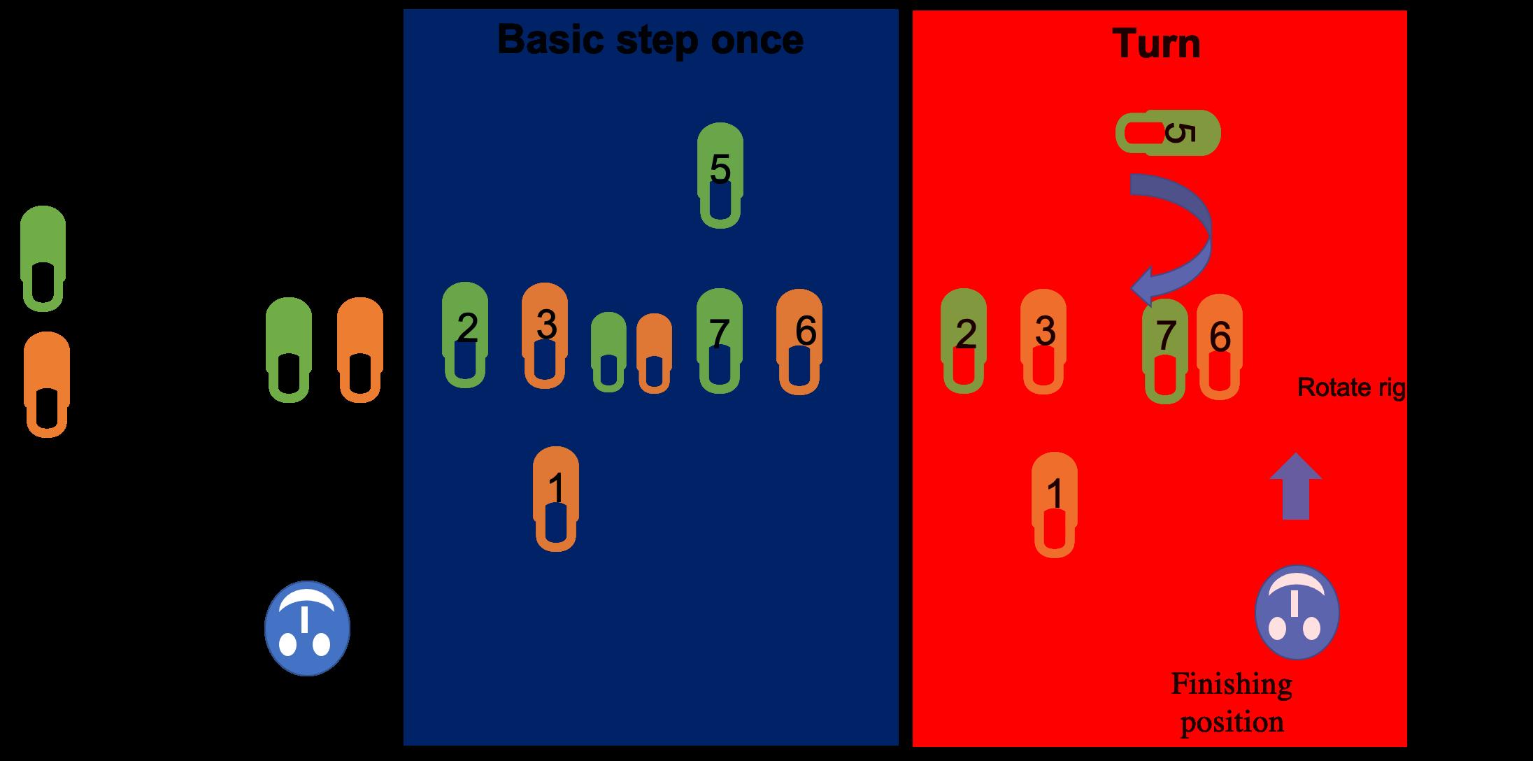 basic salsa dance steps with turn for women