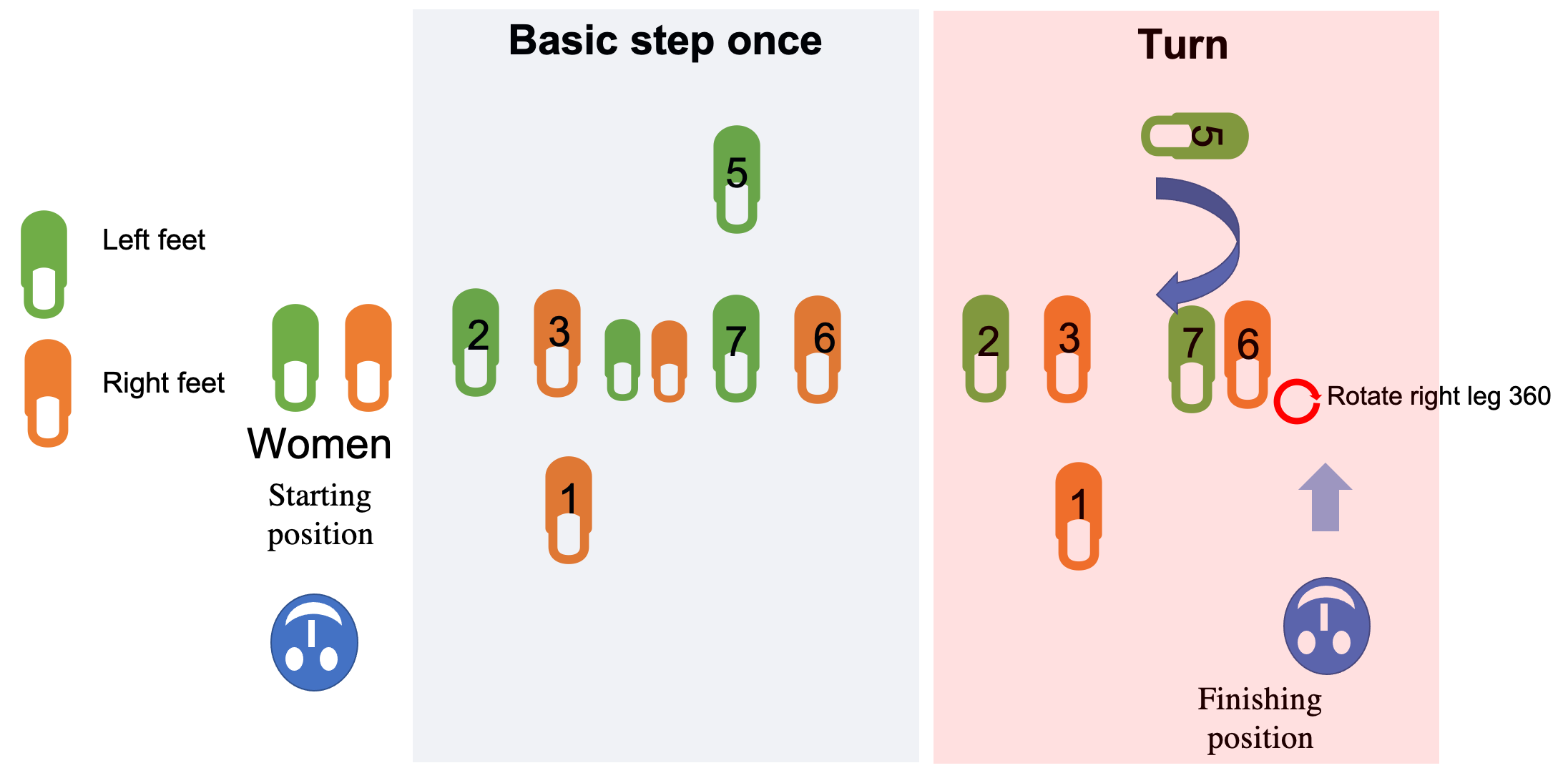 basic turn to dance salsa on 1 for ladies
