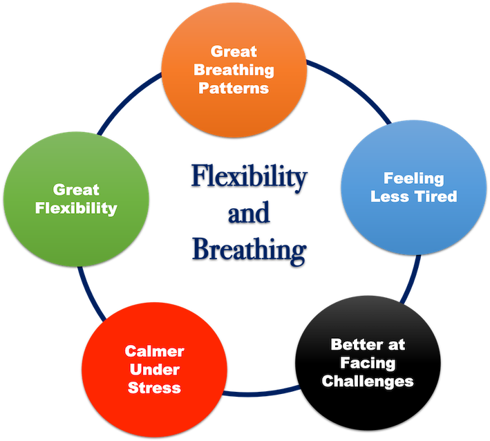 Benefits of flexibility on breathing patterns