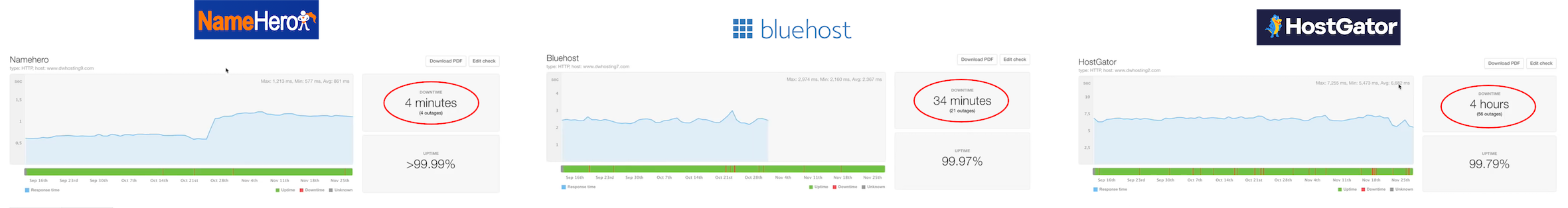 Namehero downtime compared with Bluehost and Hostgator
