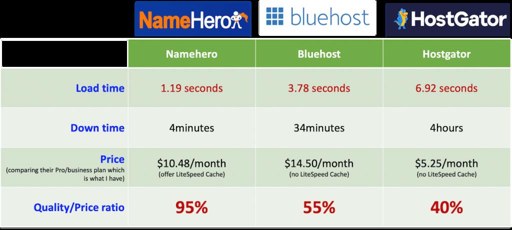 Webhosting comparison Namehero vs bluehost vs Hosgator