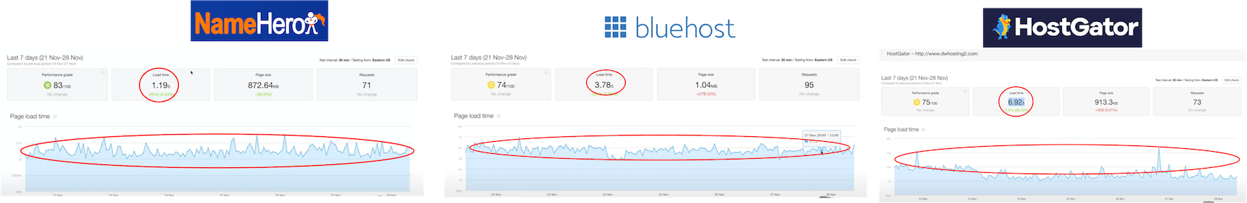 Namehero speed review versus Bluehost and Hostgator