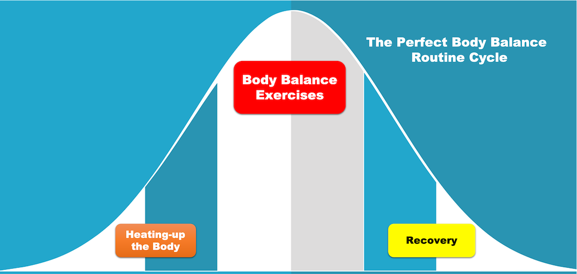 The perfect body balance routine cycle
