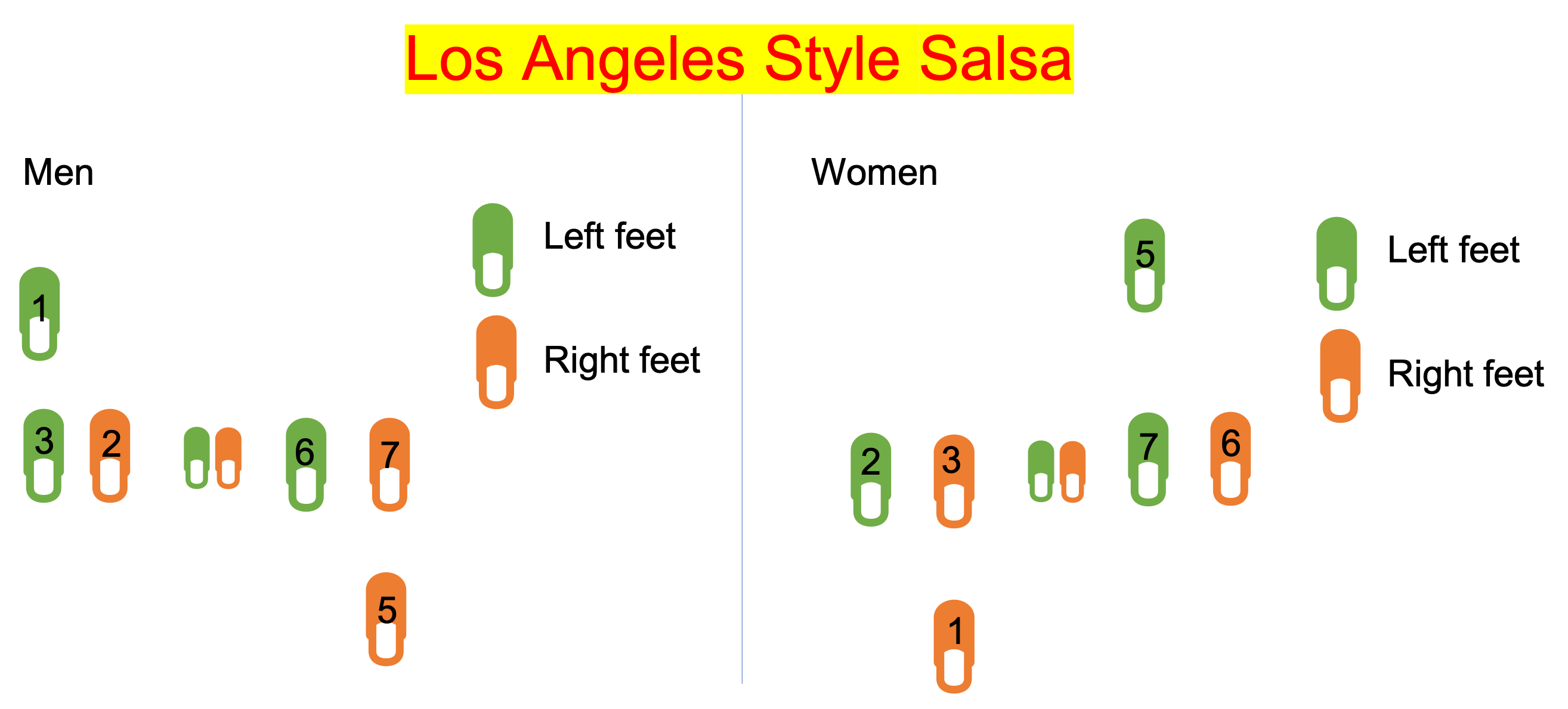 Los Angeles salsa style: basic dance steps for men and women
