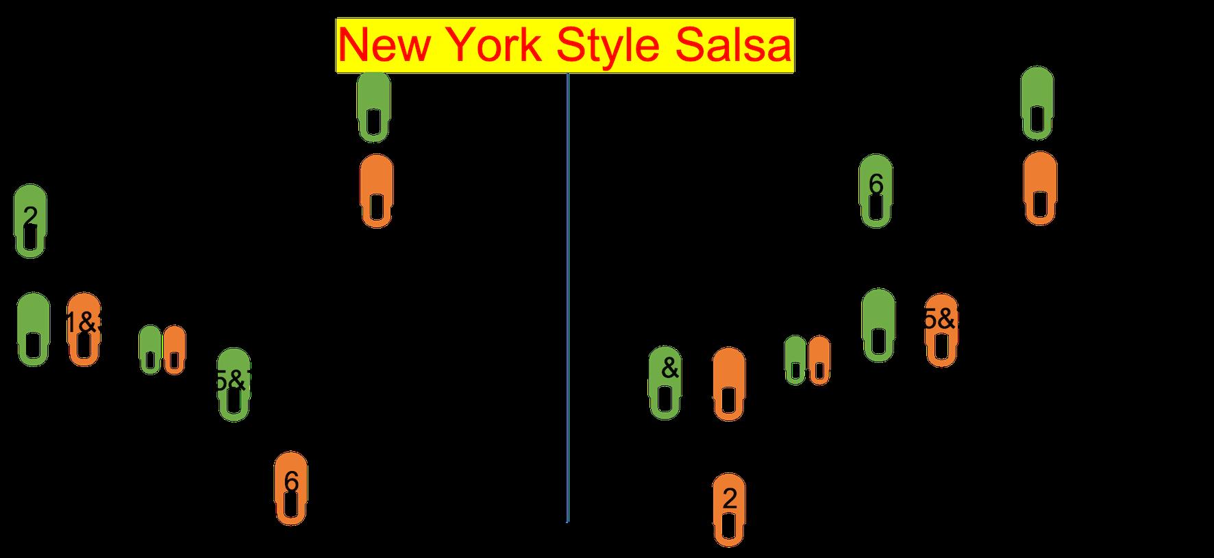 Basic steps of New York style salsa. For men and women.