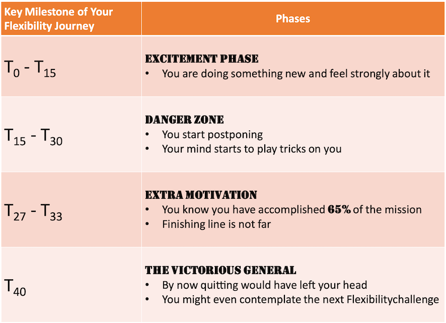 Milestones to overcome to get flexible fast