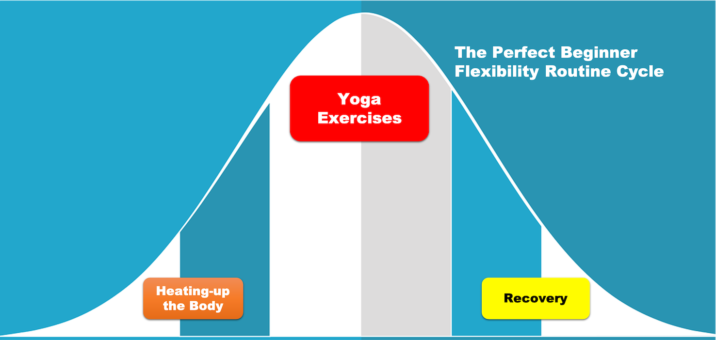 The perfect cycle of yoga exercises for inflexible people